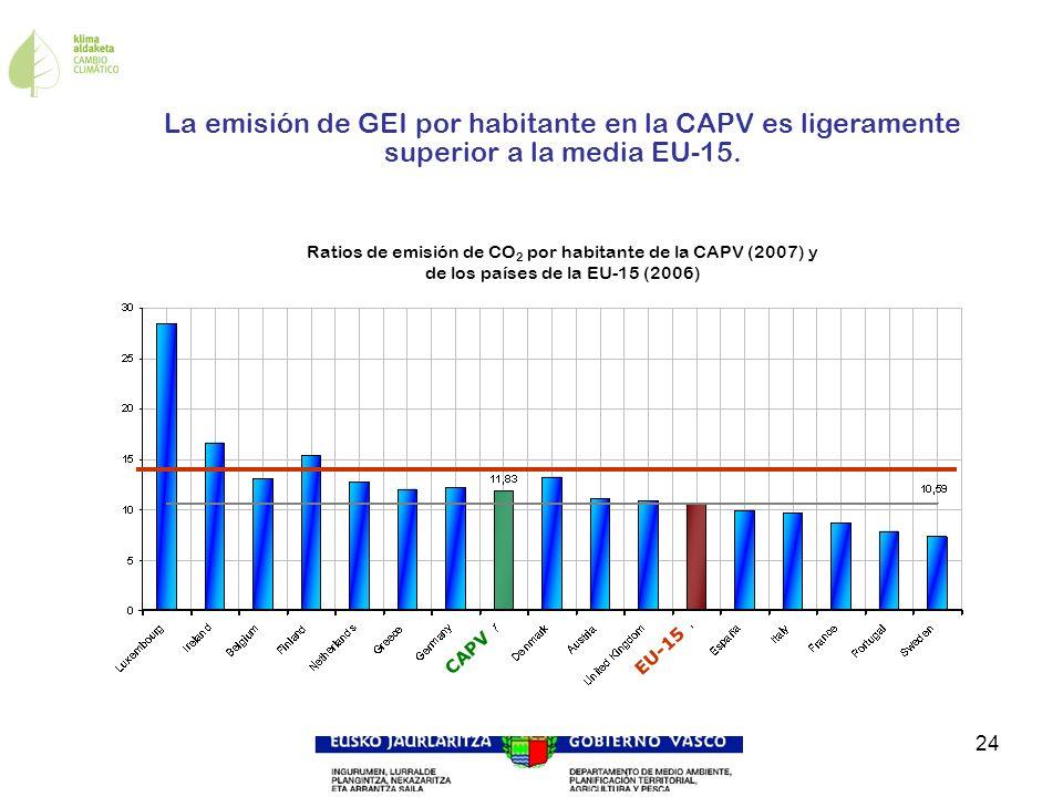 La emisión de GEI por habitante en la CAPV es ligeramente superior a la media EU-15.