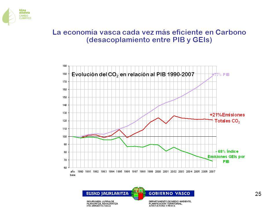 La economía vasca cada vez más eficiente en Carbono