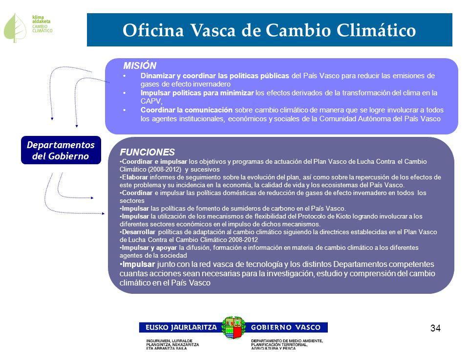 Oficina Vasca de Cambio Climático Departamentos del Gobierno
