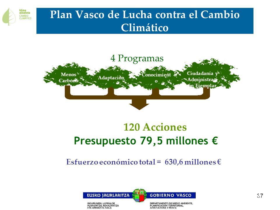 Plan Vasco de Lucha contra el Cambio Climático