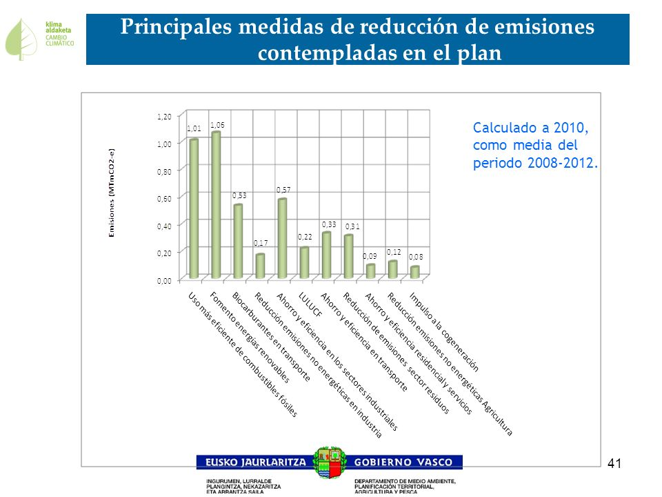 Principales medidas de reducción de emisiones contempladas en el plan