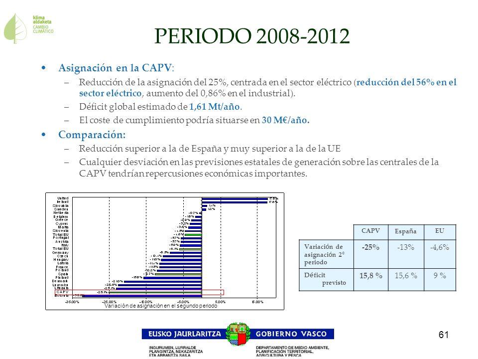 PERIODO 2008-2012 Asignación en la CAPV: Comparación: