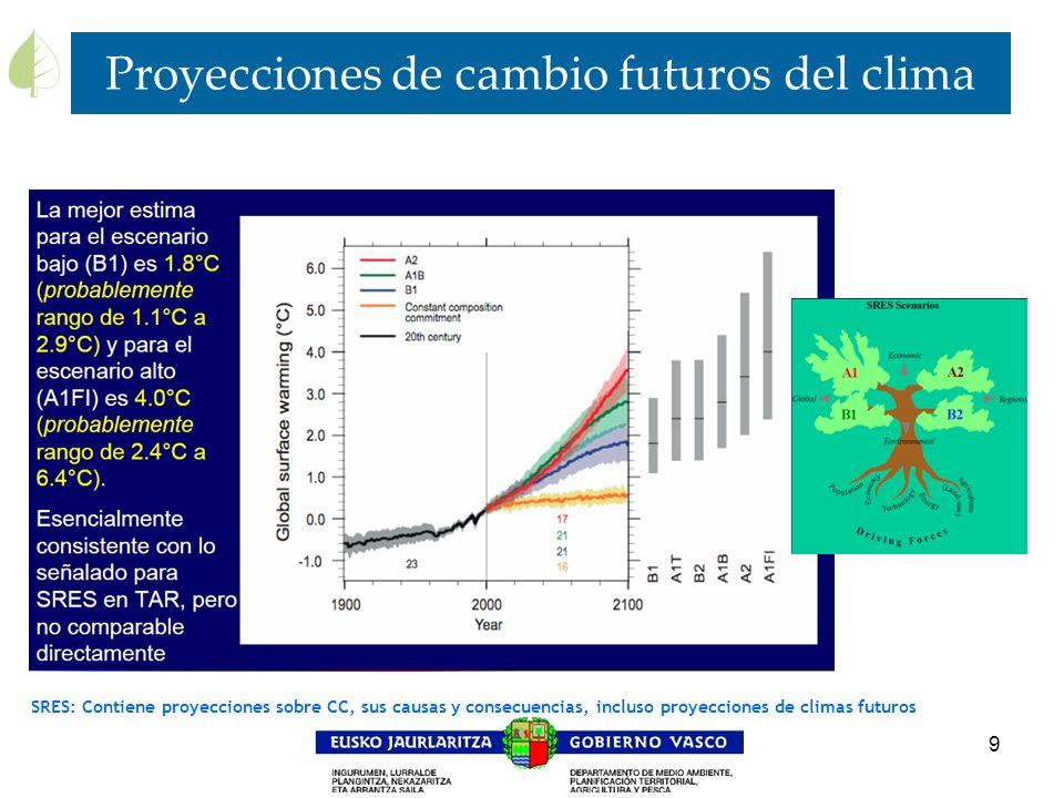 Proyecciones de cambio futuros del clima