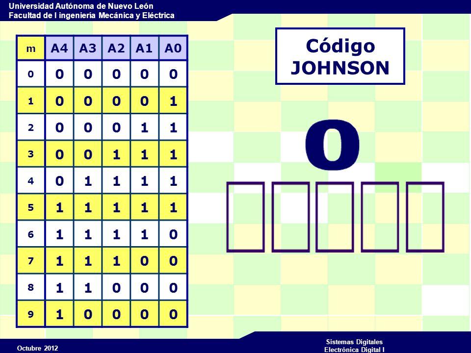 Código JOHNSON m A4 A3 A2 A1 A0 1 2 3 4 5 6 7 8 9