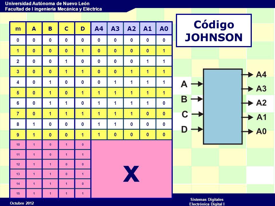 x Código JOHNSON A4 A3 A2 A1 A0 m A B C D 1 2 3 4 5 6 7 8 9 10 11 12