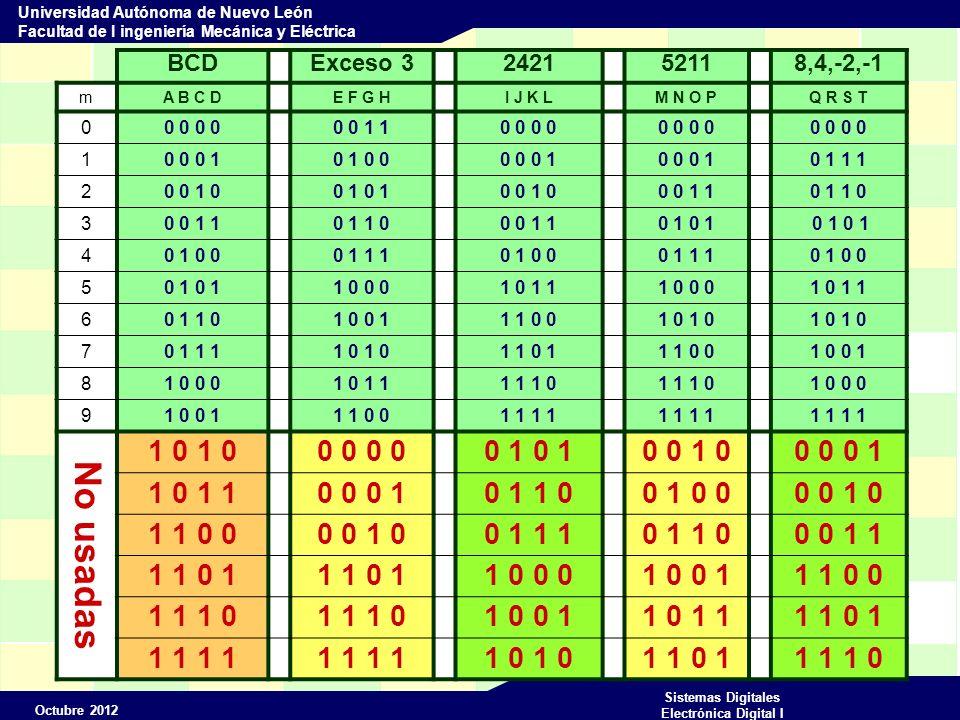 BCD Exceso 3. 2421. 5211. 8,4,-2,-1. m. A B C D. E F G H. I J K L. M N O P. Q R S T. 0 0 0 0.