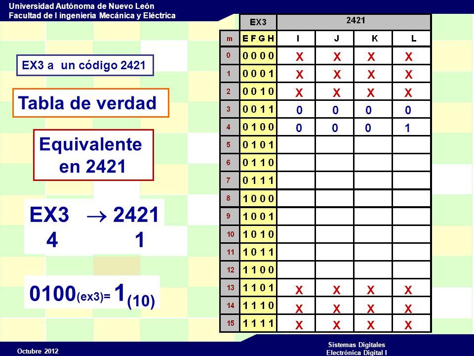 EX3  2421 4 1 0100(ex3)= 1(10) Tabla de verdad Equivalente en 2421