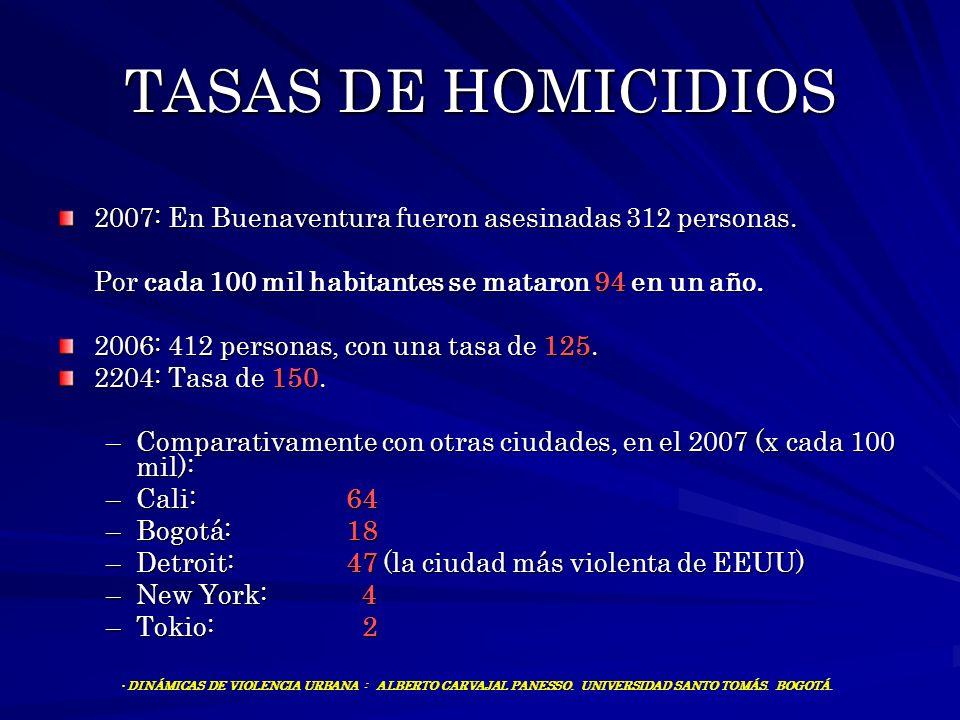 TASAS DE HOMICIDIOS 2007: En Buenaventura fueron asesinadas 312 personas. Por cada 100 mil habitantes se mataron 94 en un año.