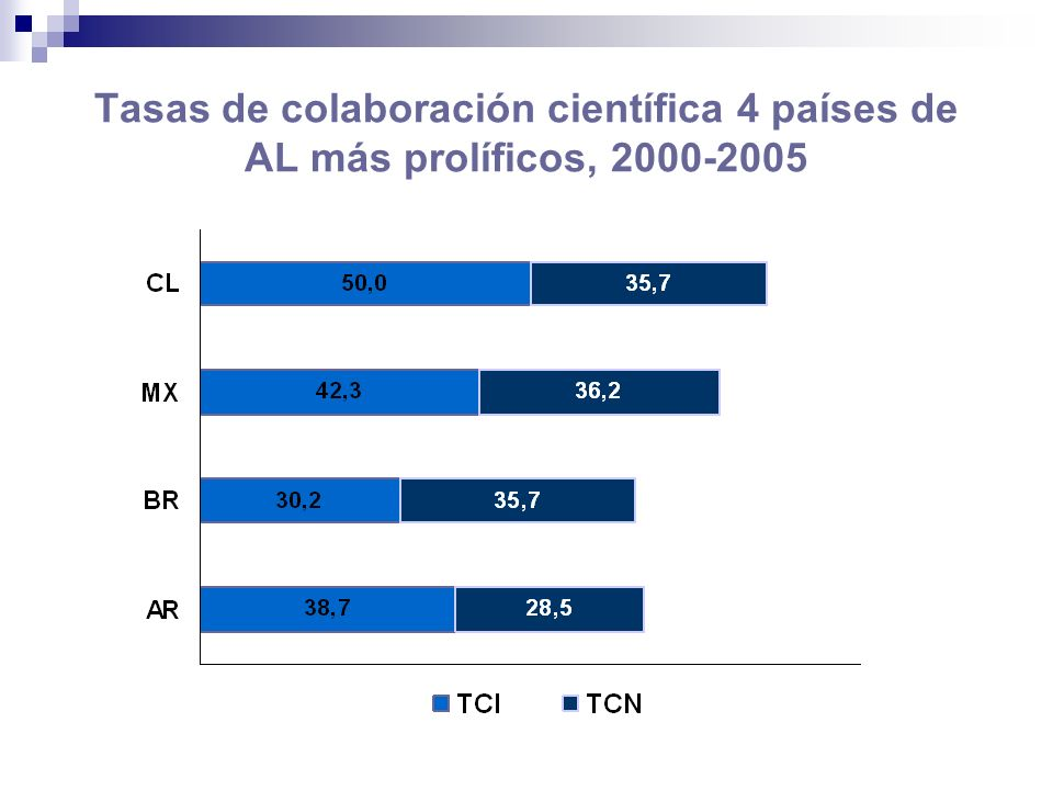 Tasas de colaboración científica 4 países de AL más prolíficos, 2000-2005