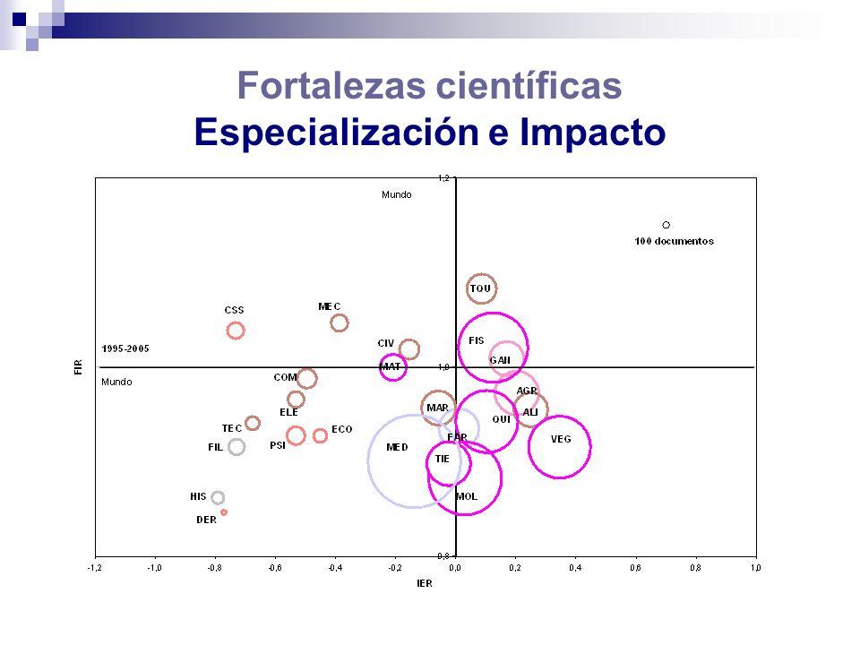 Fortalezas científicas Especialización e Impacto