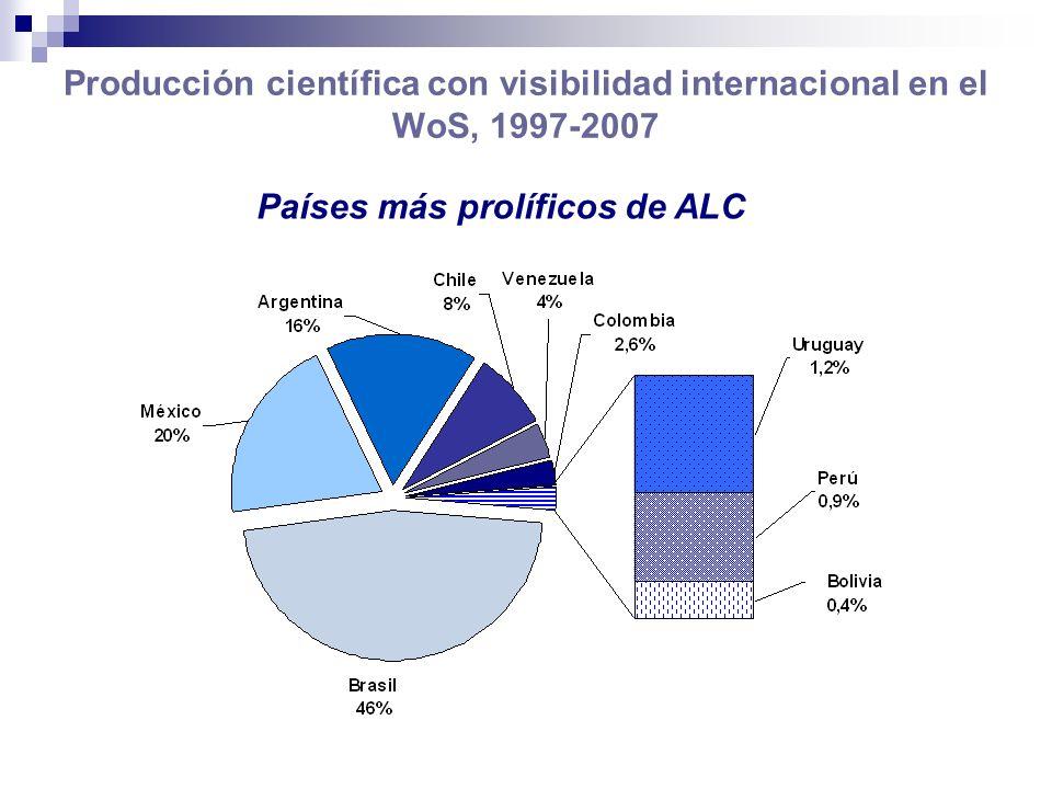 Países más prolíficos de ALC
