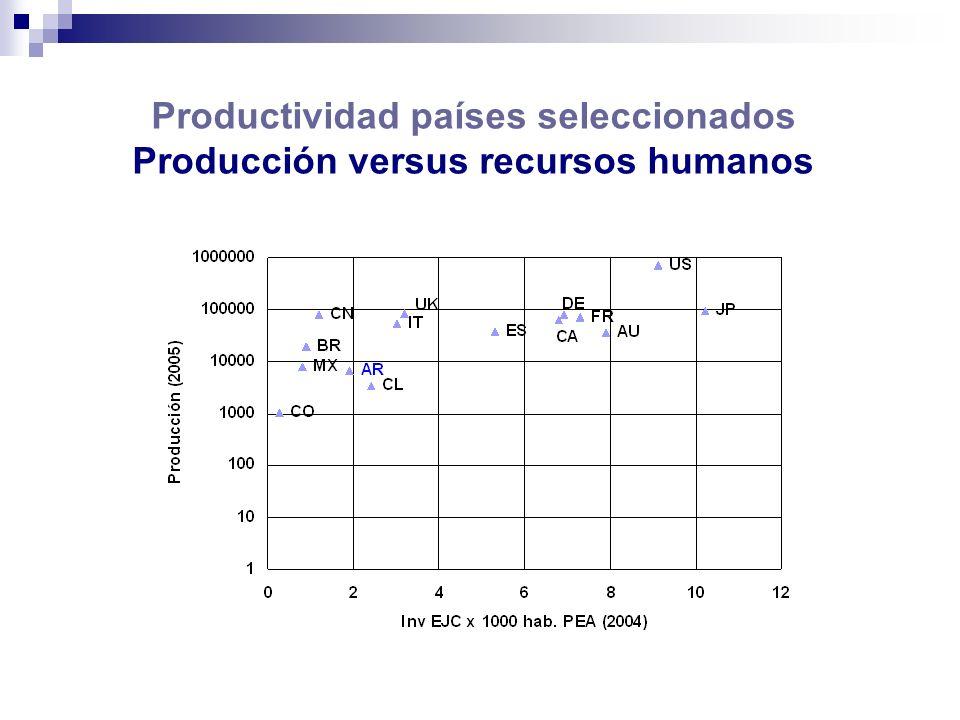Productividad países seleccionados Producción versus recursos humanos