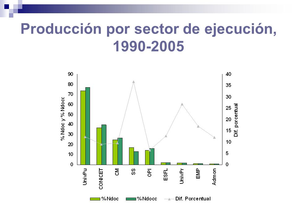 Producción por sector de ejecución, 1990-2005