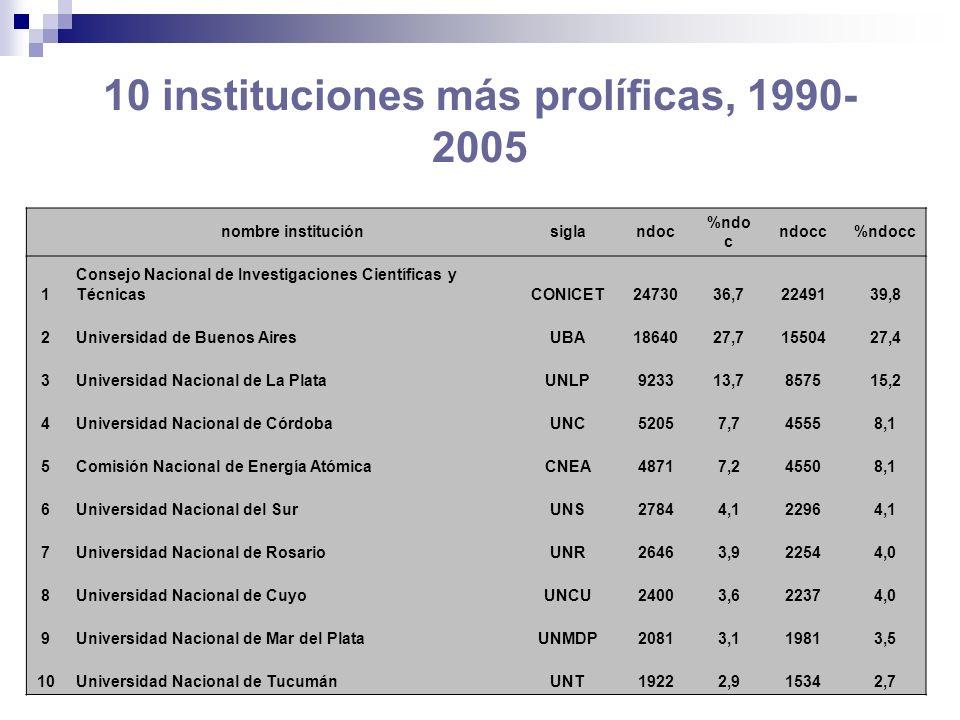 10 instituciones más prolíficas, 1990-2005