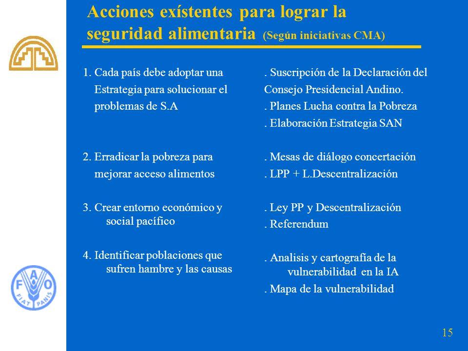 Acciones exístentes para lograr la seguridad alimentaria (Según iniciativas CMA)