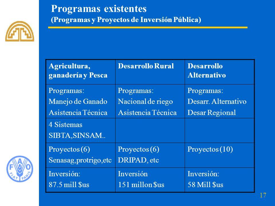 Programas existentes (Programas y Proyectos de Inversión Pública)