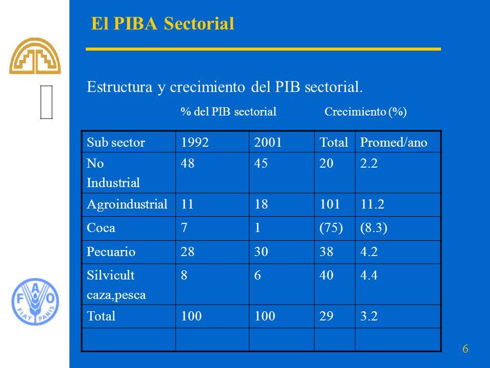 El PIBA Sectorial Estructura y crecimiento del PIB sectorial. % del PIB sectorial Crecimiento (%) Sub sector.