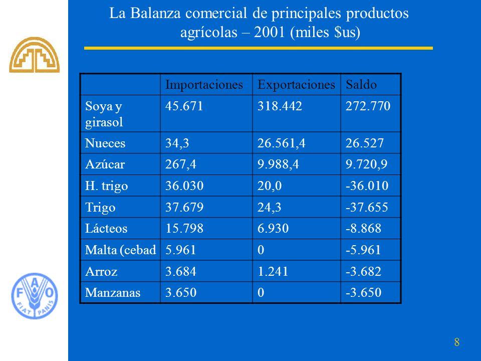 La Balanza comercial de principales productos agrícolas – 2001 (miles $us)