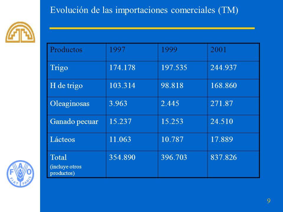 Evolución de las importaciones comerciales (TM)