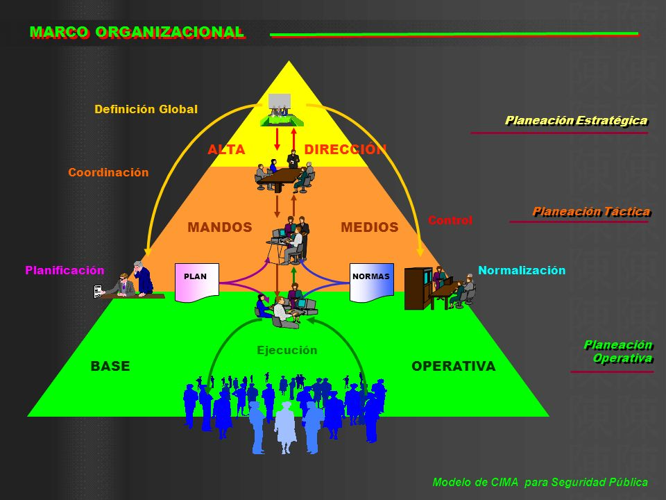 MARCO ORGANIZACIONAL ALTA DIRECCIÓN MANDOS MEDIOS BASE OPERATIVA