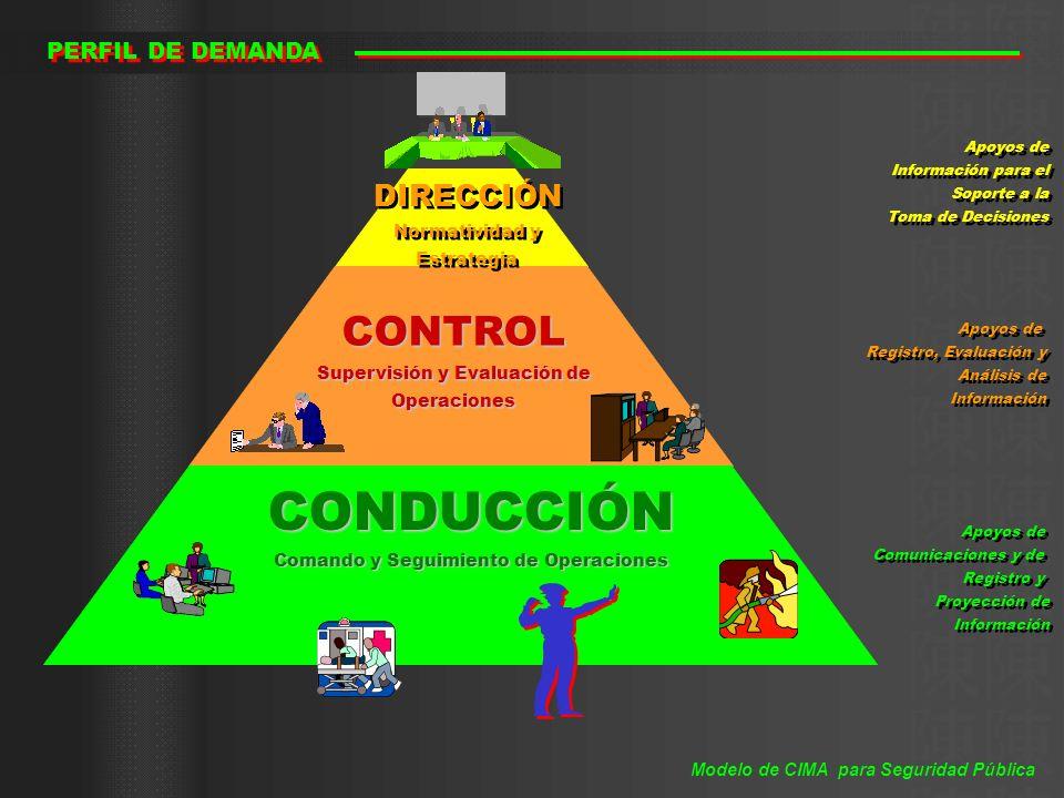 CONDUCCIÓN CONTROL DIRECCIÓN PERFIL DE DEMANDA Normatividad y