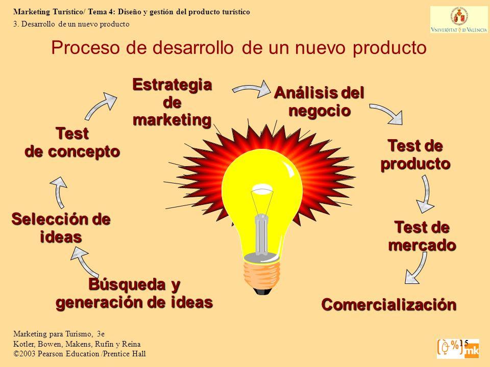 Proceso de desarrollo de un nuevo producto