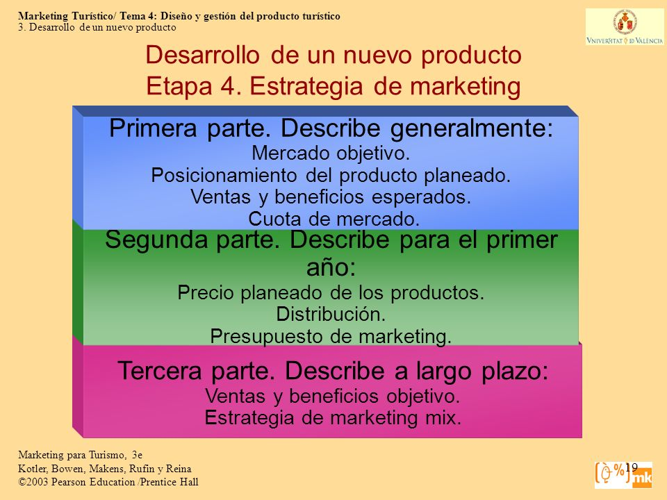 Desarrollo de un nuevo producto Etapa 4. Estrategia de marketing