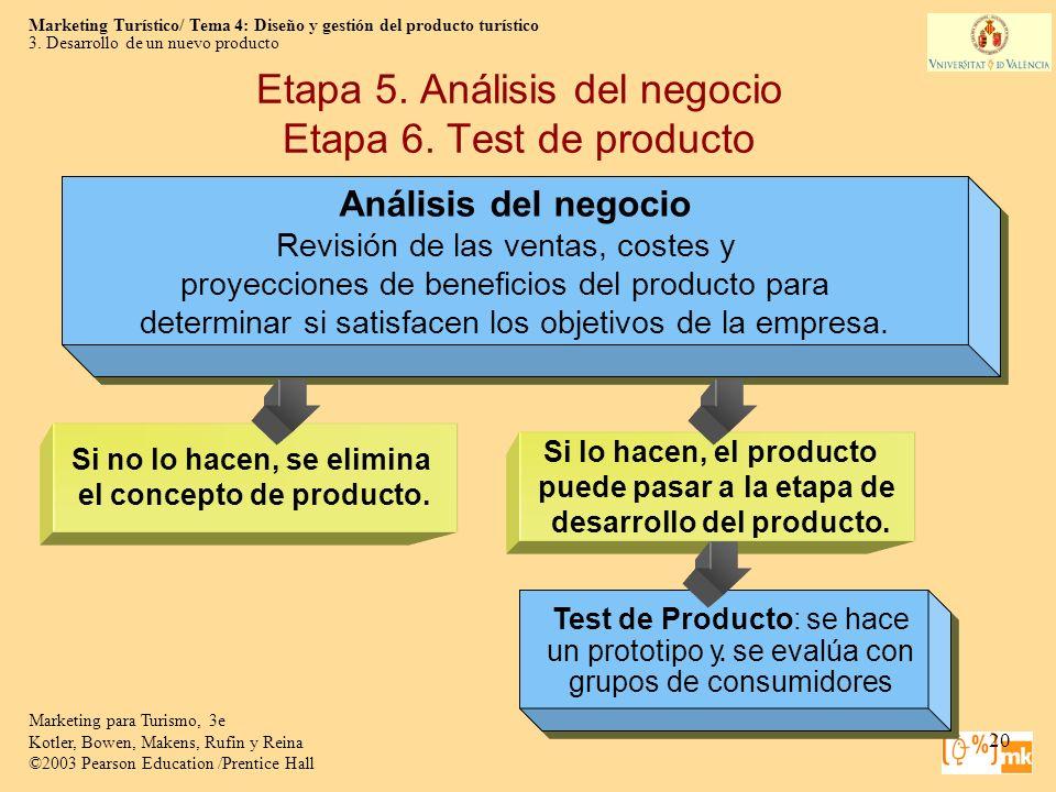 Etapa 5. Análisis del negocio Etapa 6. Test de producto