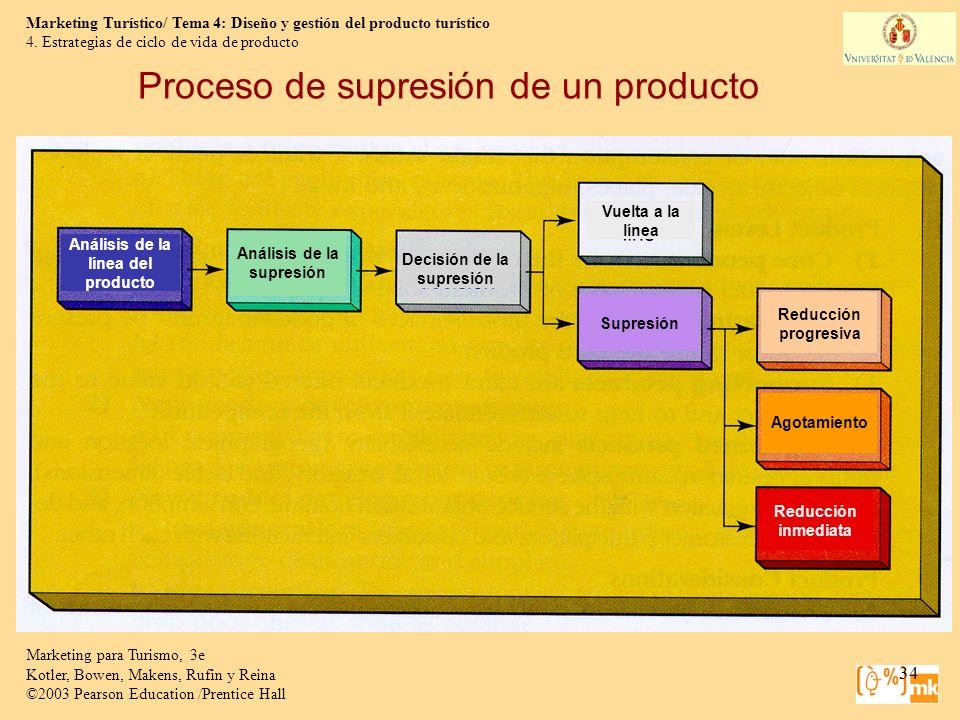 Proceso de supresión de un producto