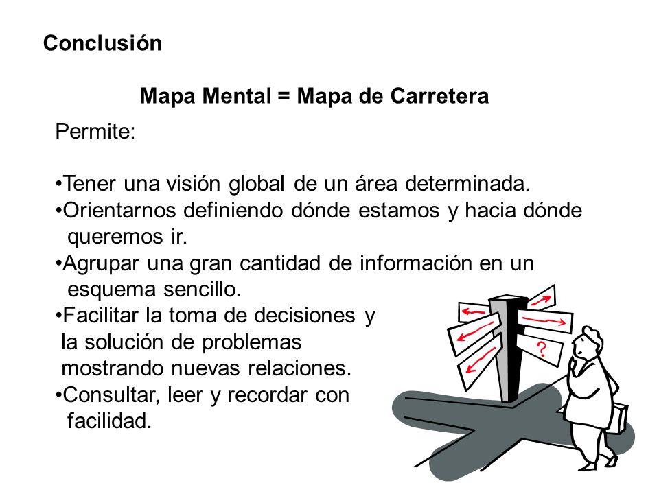 Conclusión Mapa Mental = Mapa de Carretera. Permite: Tener una visión global de un área determinada.