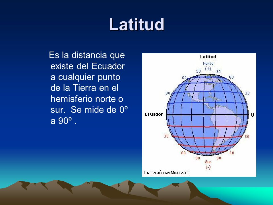 Latitud Es la distancia que existe del Ecuador a cualquier punto de la Tierra en el hemisferio norte o sur.