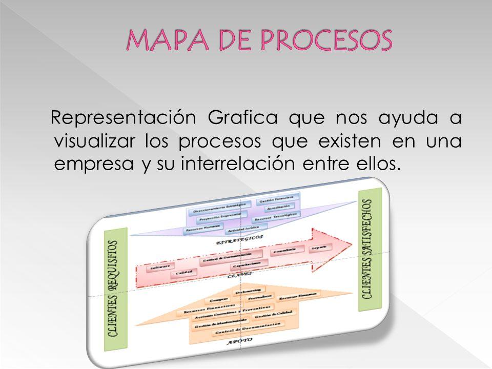 MAPA DE PROCESOS Representación Grafica que nos ayuda a visualizar los procesos que existen en una empresa y su interrelación entre ellos.