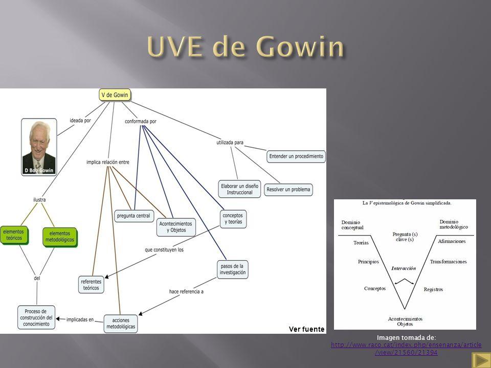 UVE de Gowin Para facilitar la aplicación de la UVE con los alumnos y alumnas, se pueden utilizar los siguientes pasos:
