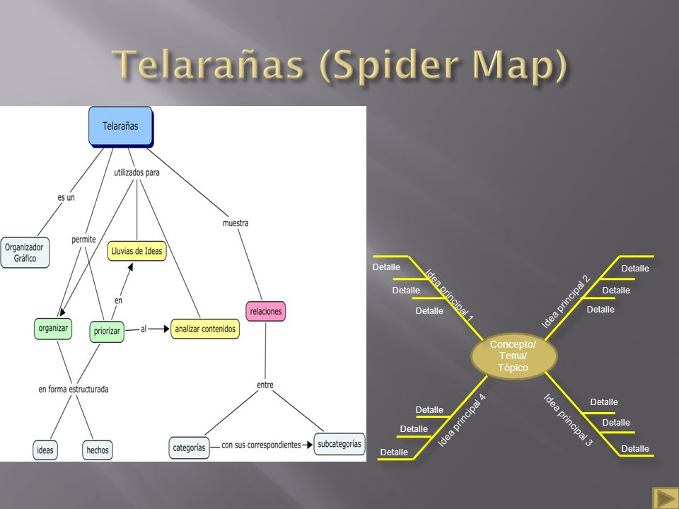 Telarañas (Spider Map)