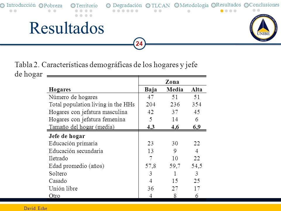 Conclusiones Metodología. Pobreza. Degradación. TLCAN. Introducción. Territorio. Resultados. Resultados.