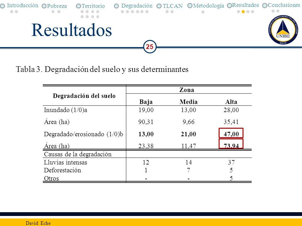 Resultados Tabla 3. Degradación del suelo y sus determinantes 25