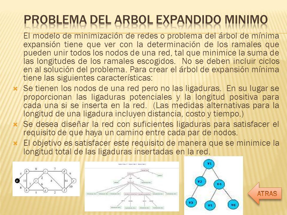 PROBLEMA DEL ARBOL EXPANDIDO MINIMO