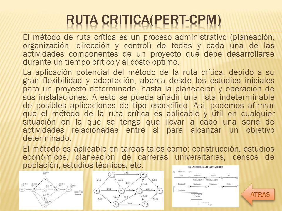 RUTA CRITICA(PERT-CPM)