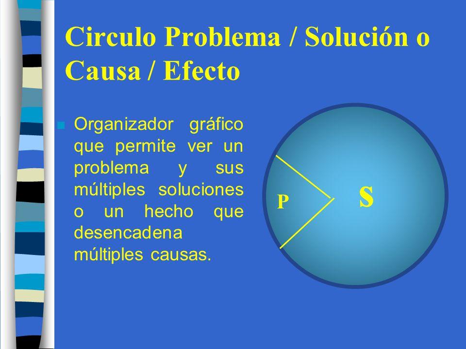 Circulo Problema / Solución o Causa / Efecto