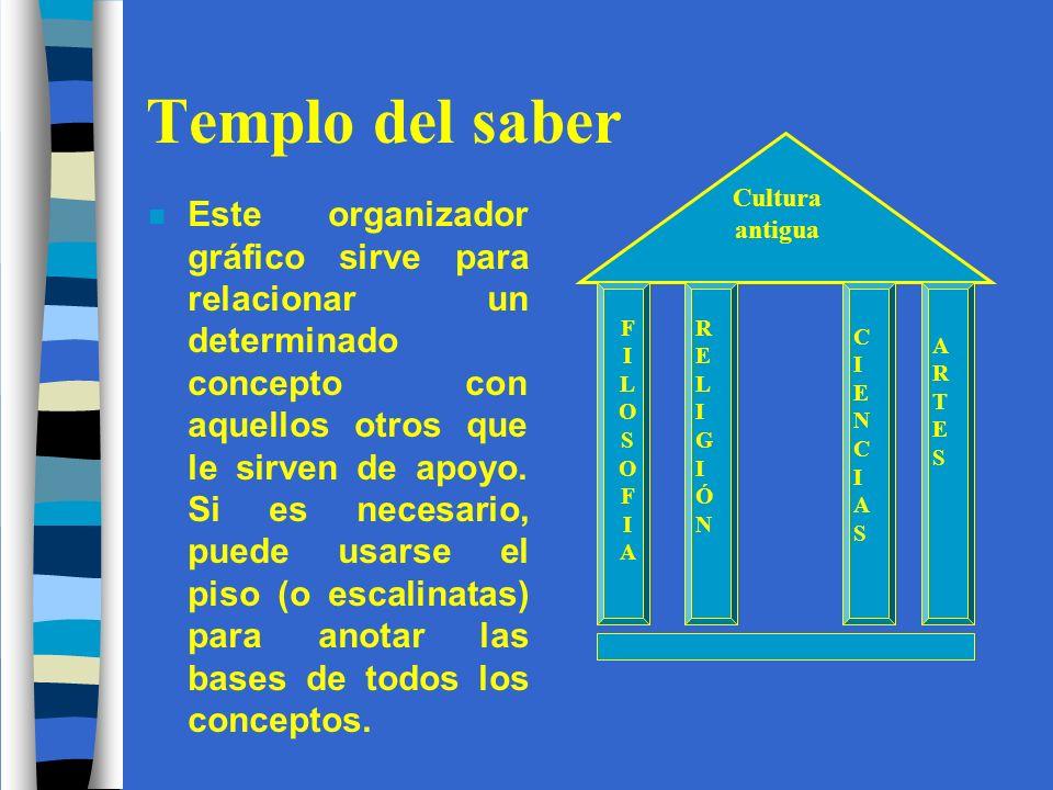 Templo del saber Cultura antigua. FILOSOFIA. RELIGIÓN. CIENCIAS. ARTES.
