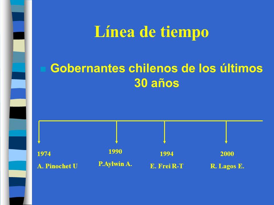 Gobernantes chilenos de los últimos 30 años