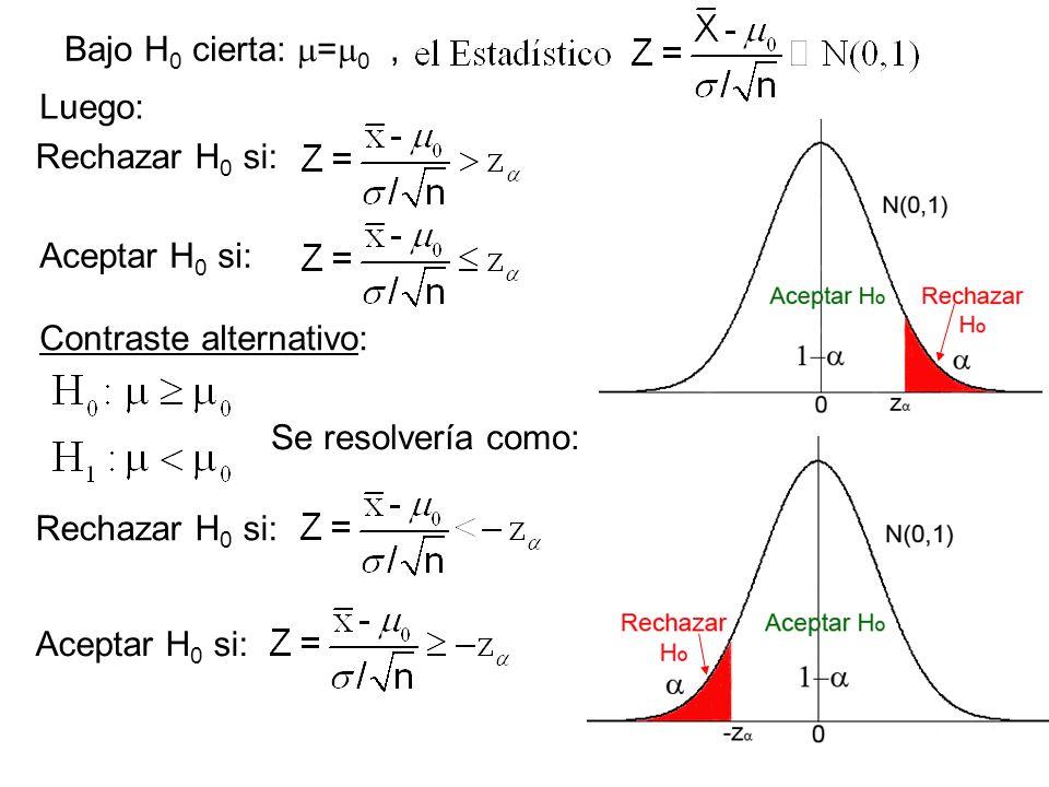 Bajo H0 cierta: =0 , Luego: Rechazar H0 si: Aceptar H0 si: Contraste alternativo: Se resolvería como:
