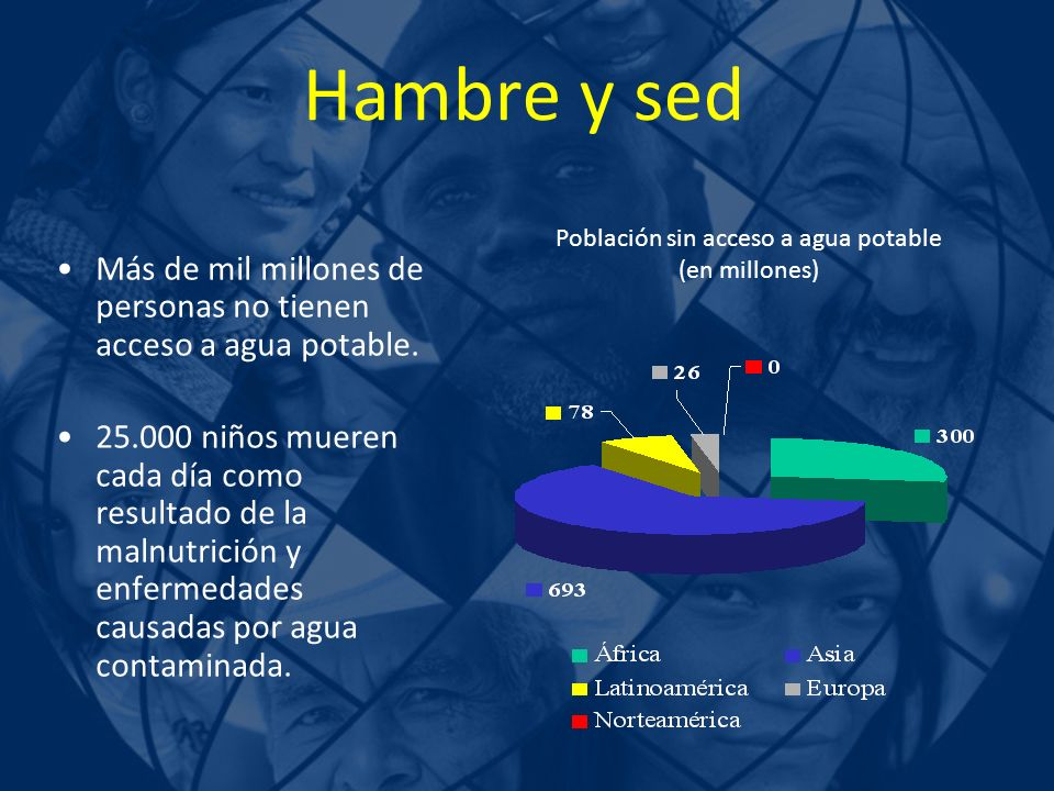 Población sin acceso a agua potable (en millones)