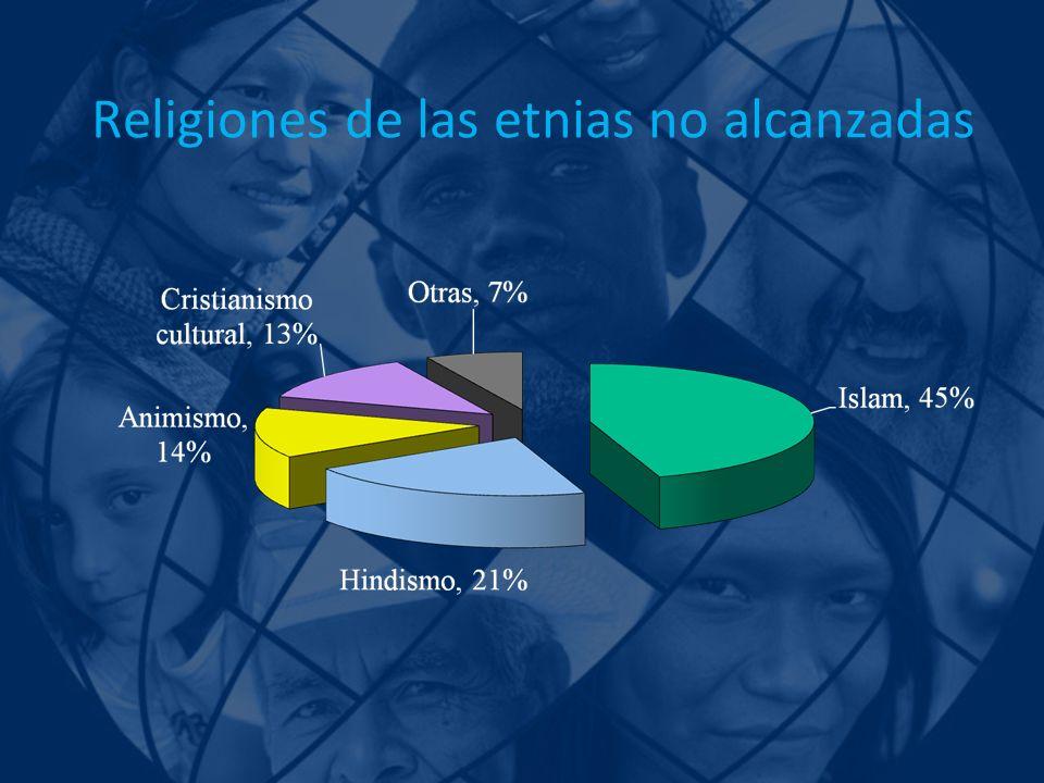Religiones de las etnias no alcanzadas