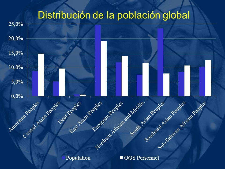Distribución de la población global
