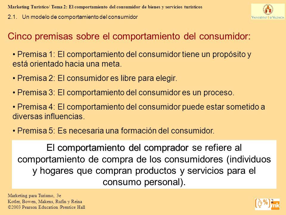 Cinco premisas sobre el comportamiento del consumidor: