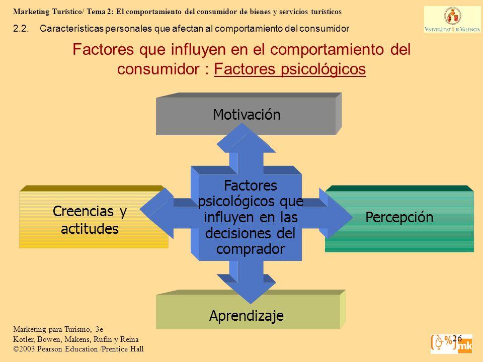 Factores psicológicos que influyen en las decisiones del comprador
