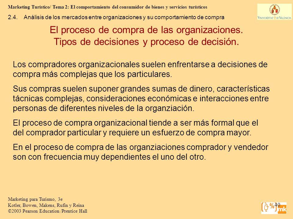 2.4. Análisis de los mercados entre organizaciones y su comportamiento de compra