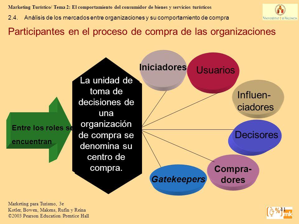 Participantes en el proceso de compra de las organizaciones
