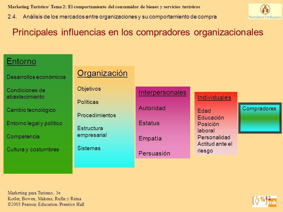 Principales influencias en los compradores organizacionales